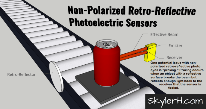 """An illustration of a non-polarized retro-reflective photoelectric sensor application. The image shows a can on a pallet on a conveyor. On either side of the conveyor are the retro-reflector and the combined emitter/receiver photo eye module. The """"effective beam"""" of light is shown transmitting from the emitter, bouncing off the can, and then traveling back to the receiver. Non-polarized photo eyes of this type can sometimes be fooled by objects with reflective surfaces."""