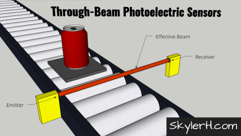 """An illustration of a through-beam photoelectric sensor application. The image shows a can on a pallet on a conveyor. On either side of the conveyor are the two through-beam photo eye modules: one emitter and one receiver. The """"effective beam"""" of light is shown transmitting from the emitter to the receiver."""