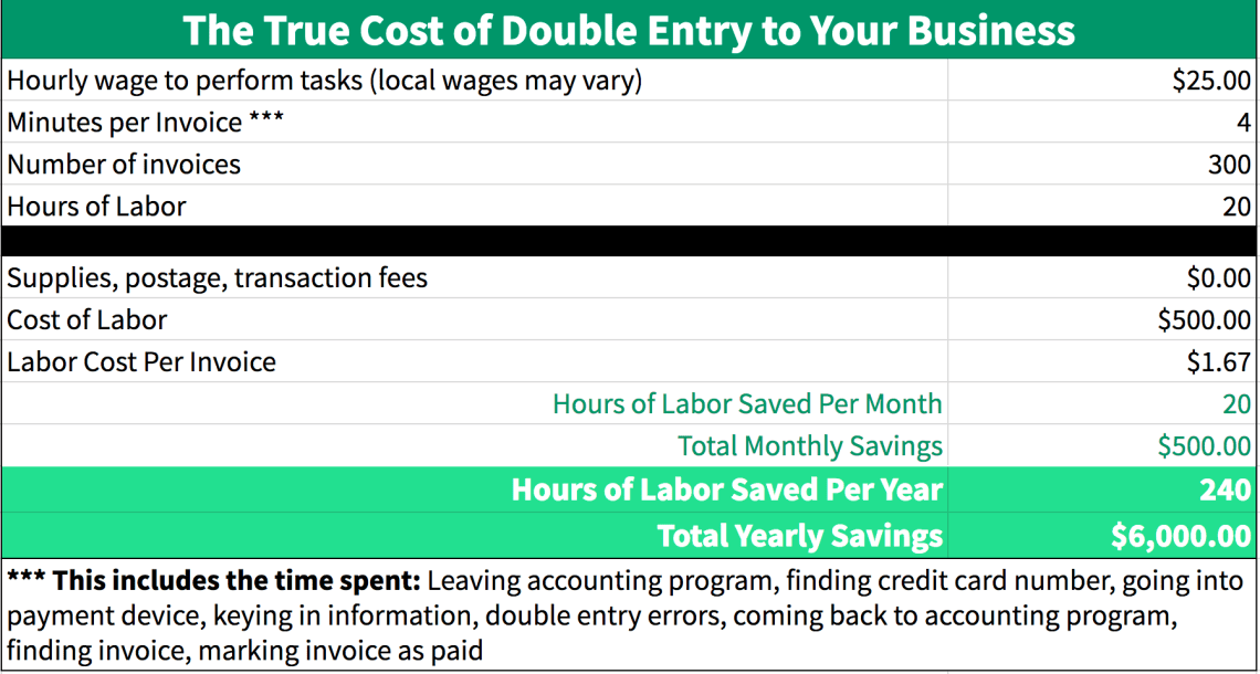 true-cost-of-double-entry