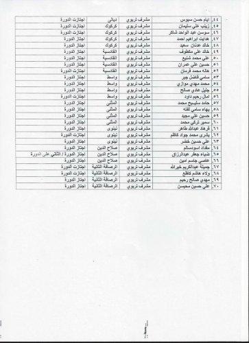 بالصور.. أسماء المشرفين التربويين المجازين للاختبار النهائي الالكتروني لدورة مشرف الصف الأول الابتدائي