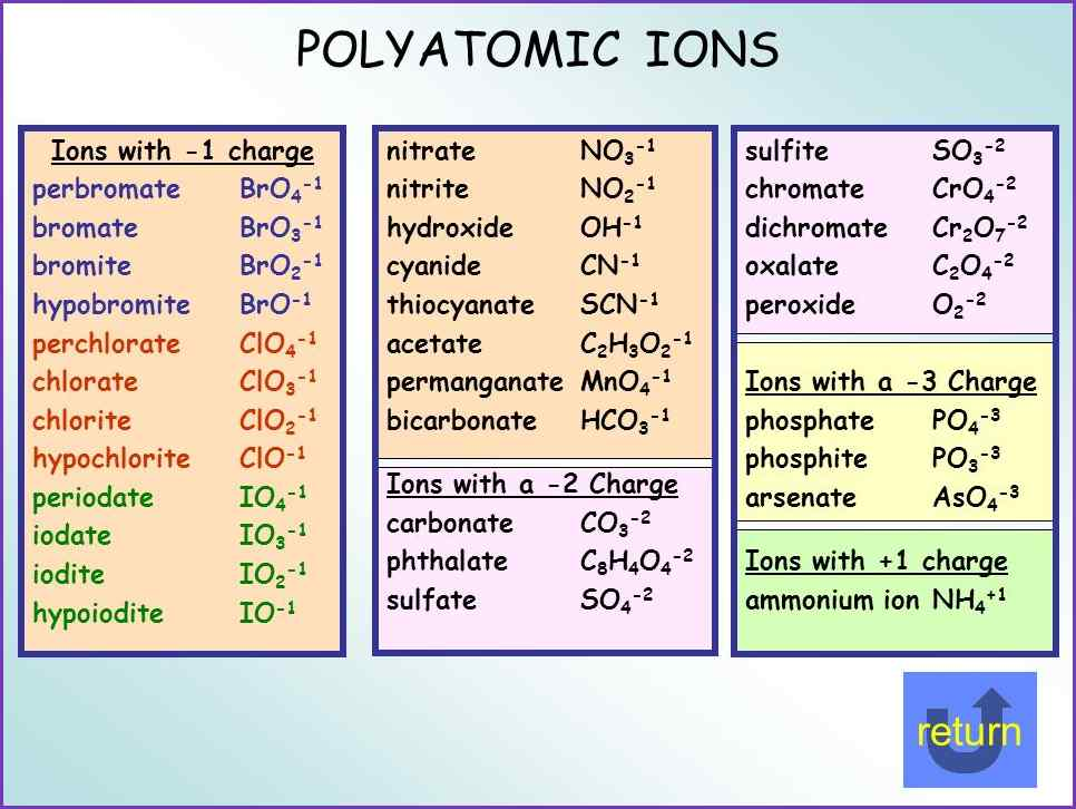Polyatomic Ion Sheet Metric Conversions