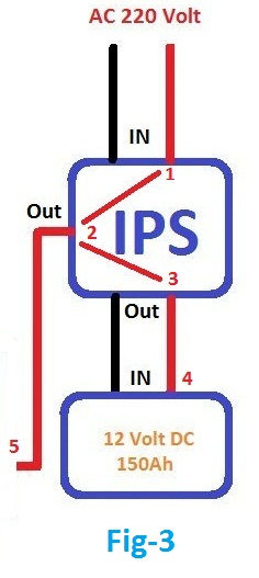 IPS connection