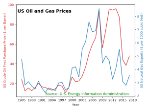 Oil and gas prices since 1985.