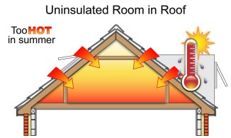 Diagram of an uninsulated roof during summer