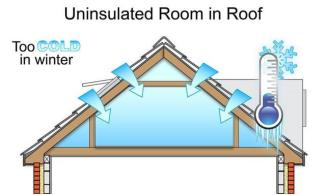 Diagram of an uninsulated roof during winter