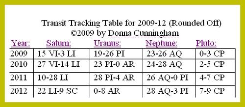 transits 2009-2012 Donna Cunningham Skywriter