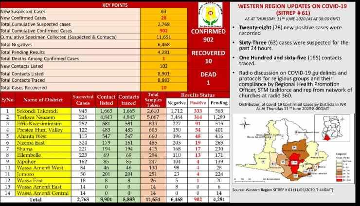 COVID-19: Western Region case count hit 902, dread crossing 1,000 by close of week 2