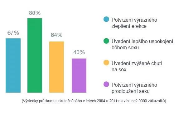 Voľný sex stránky, ktoré fungujú 2016