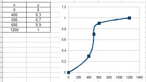 Sun Strength, empirical data