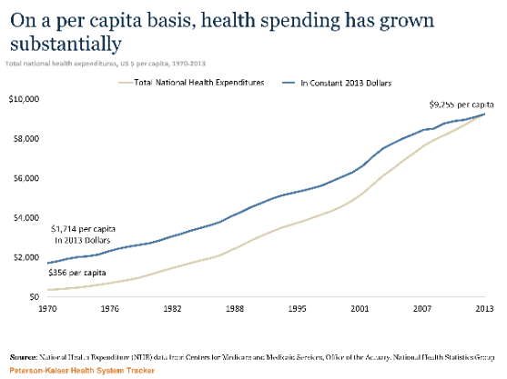 68b41d0cacb The cost of health care has about quintupled since 1970. It s actually been  rising since earlier than that