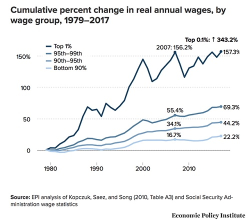 28f2f4ecfb50 So even though the top 5% have seen their incomes grow by 69%
