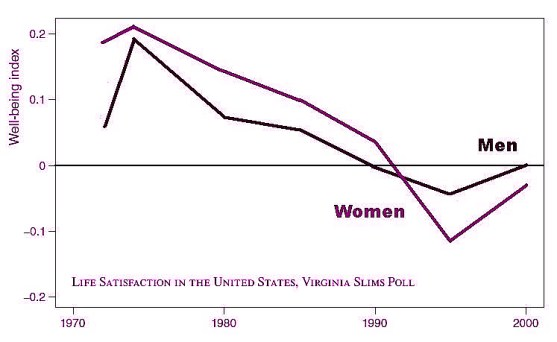 342e68c1fe If we assume most women in 1970 were homemakers