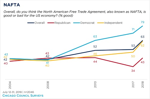 337805a700d5 Support for global free trade mysteriously spiked around 2016.