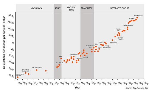 is science slowing down? slate star codexthey measure the rate of progress over the past century or so, and the number of researchers in the field over the same period