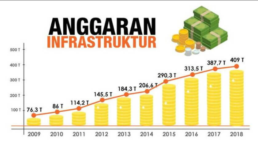 anggaran infrastruktur pemerintah