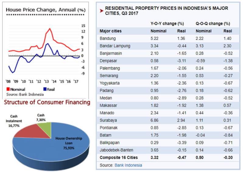 prospek property, Prospek Property 2018