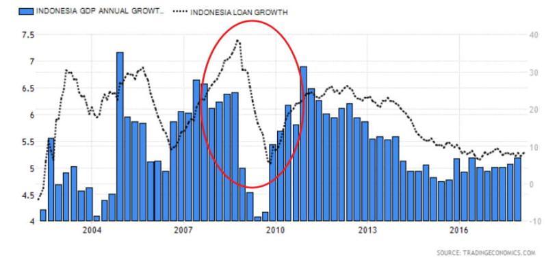 korelasi pertumbuhan ekonomi dan pinjaman
