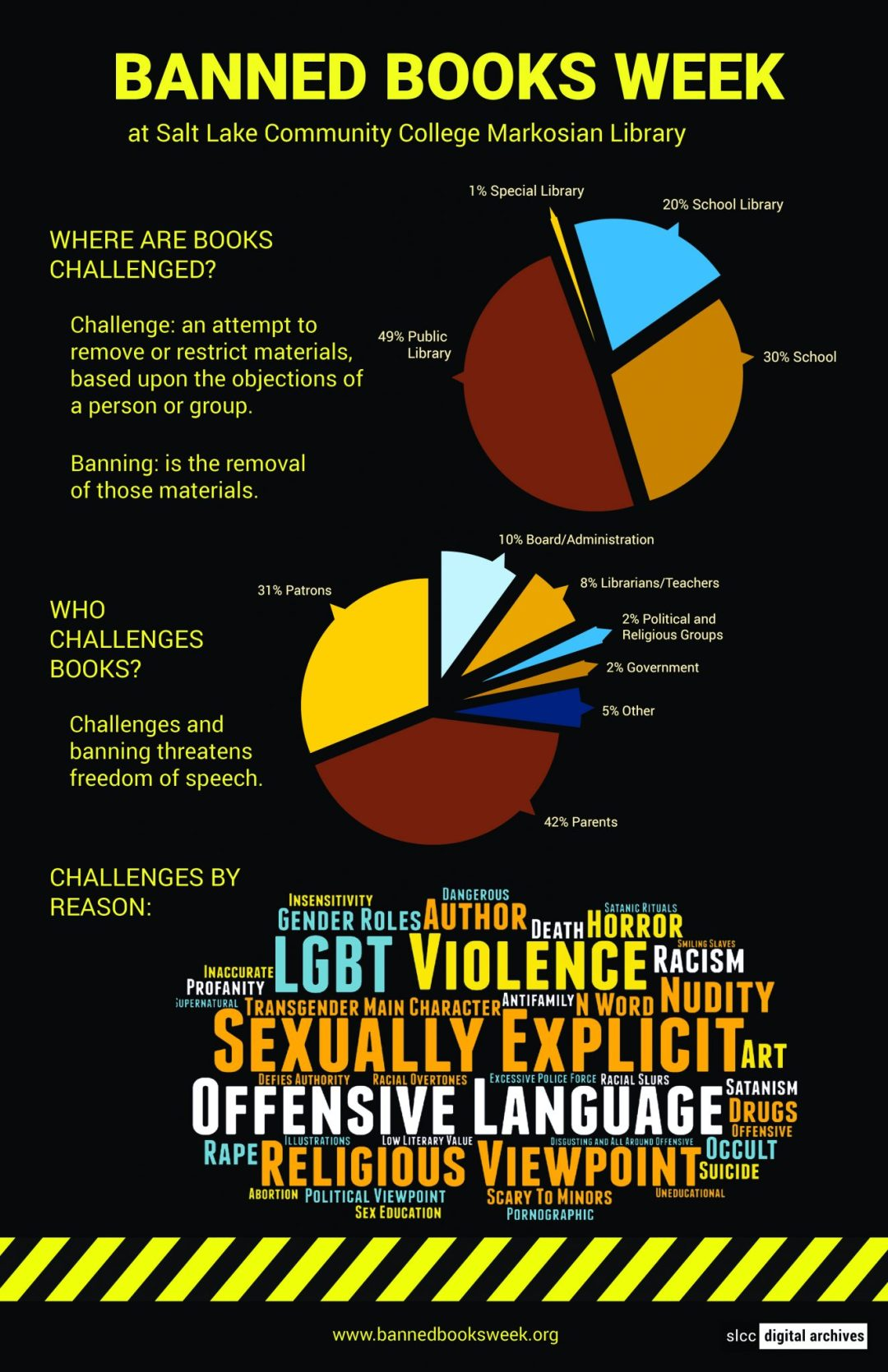 Banned Books Week Poster: 2017 Infographic