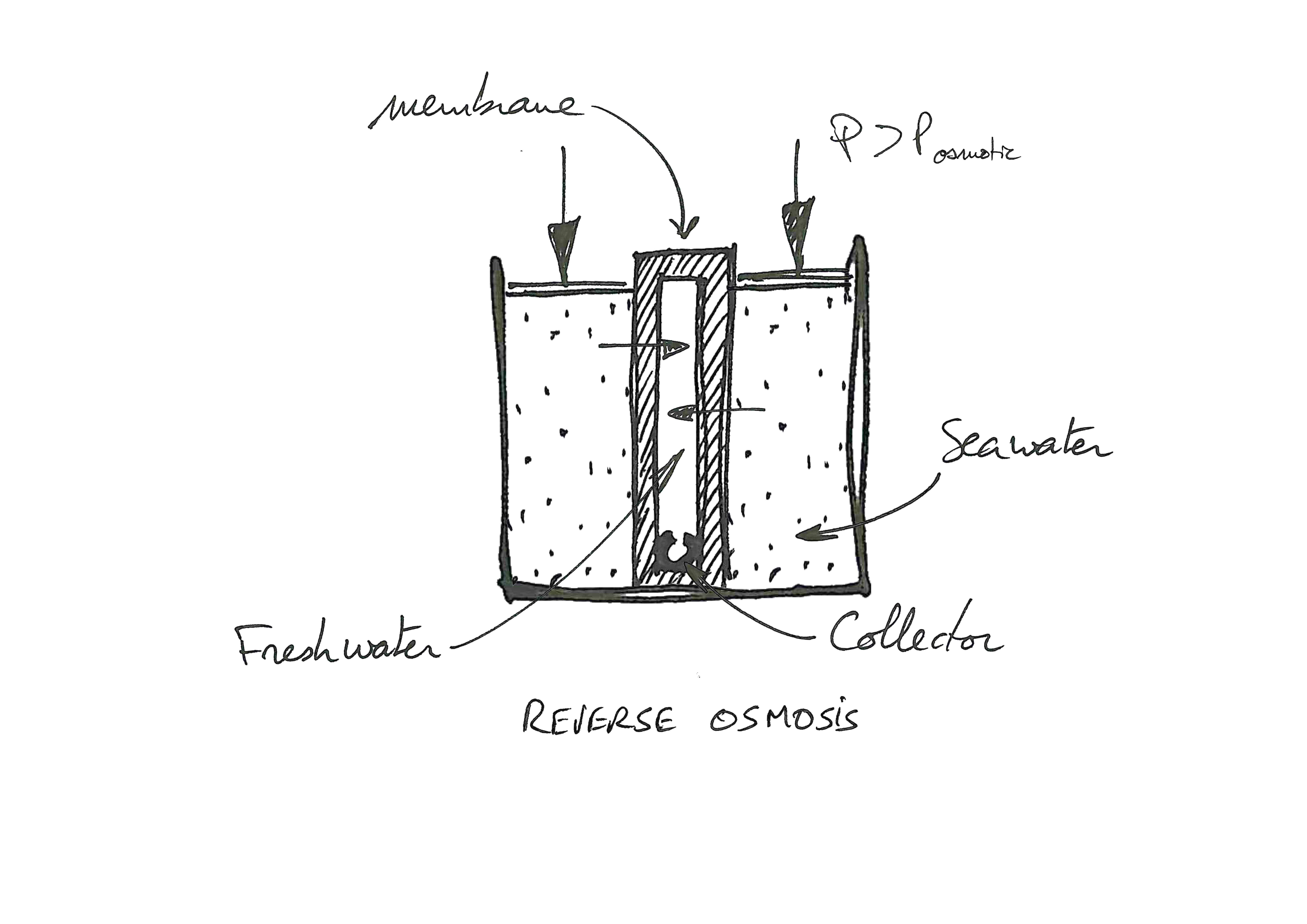 The Reverse Osmosis By Slce Watermakers