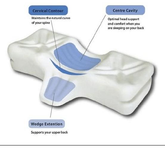 best pillow for neck pain cervical