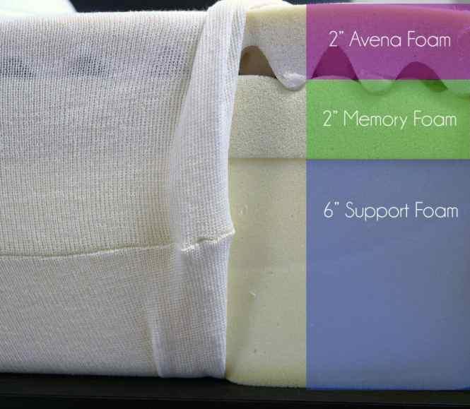 Leesa Mattress Layers Top To Bottom 2 Avena Foam