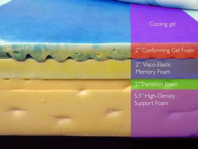Loom And Leaf Mattress Foam Layers