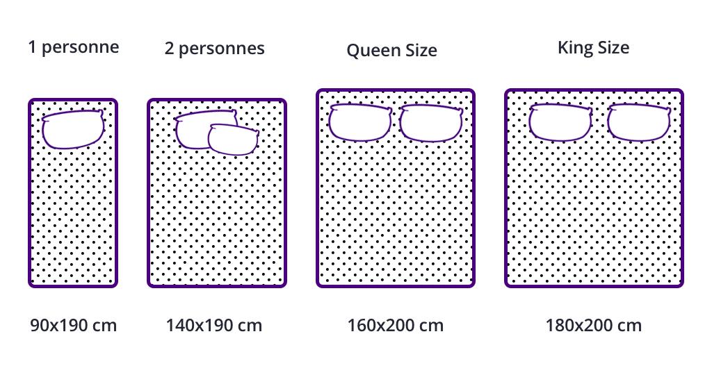 tailles matelas toutes les dimensions