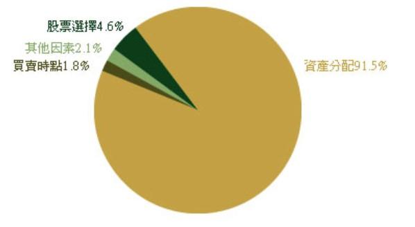 91%報酬取決於資產配置
