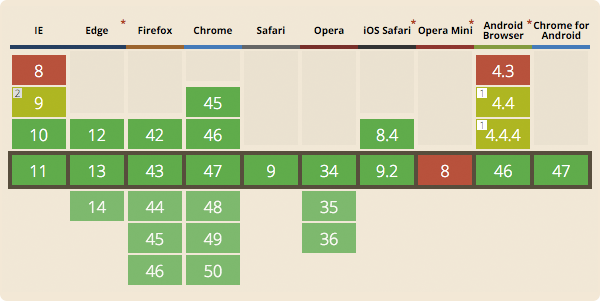 How to use the CSS calc() function - Slicejack