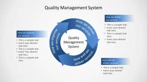 Quality Management System Circular Diagram for PowerPoint