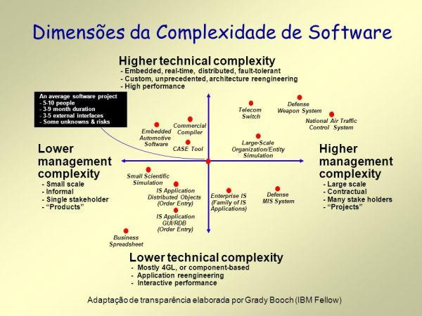 Introdução à Arquitetura de Software - ppt carregar
