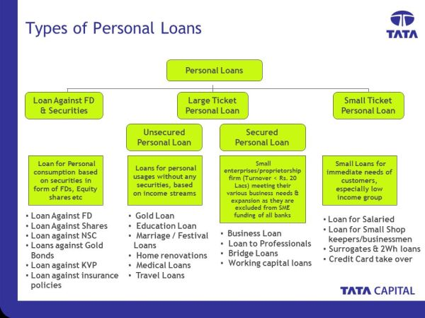 Personal Loans Revised- July ppt download