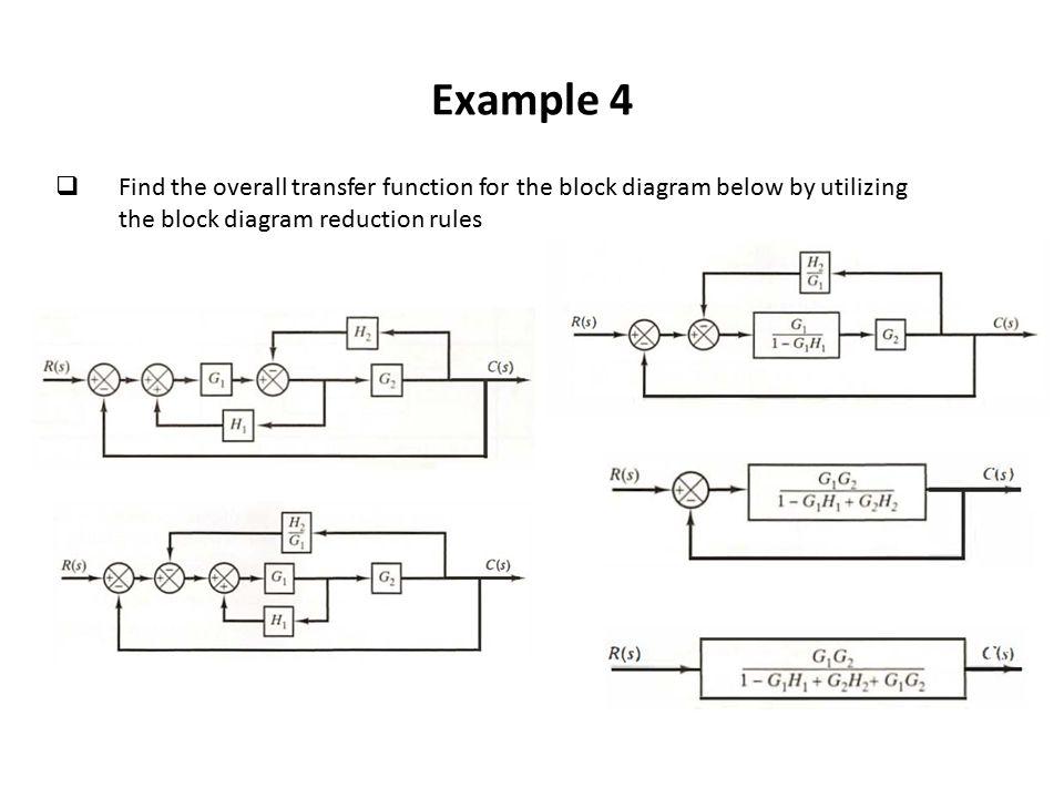 Generous Function Block Diagram Pictures Inspiration - Wiring ...