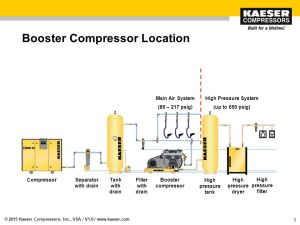 Booster Compressors The rotary screw market is our bread and butter but we do manufacture a line