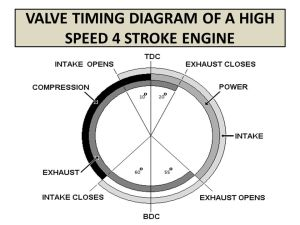 VALVE TIMING DIAGRAM OF FOUR STROKE ENGINES  ppt video