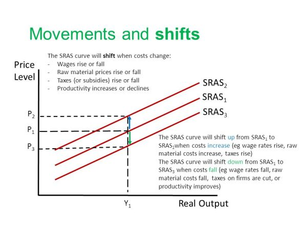 Aggregate Supply What is aggregate supply? Short run ...
