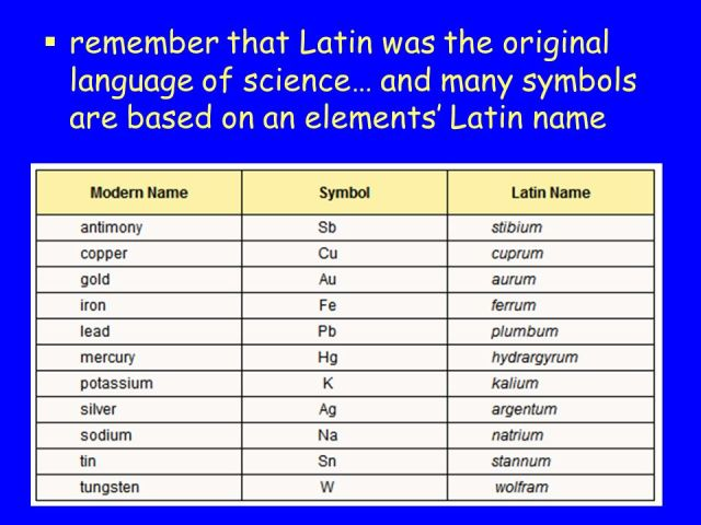 Periodic table elements with latin names periodic diagrams science latin names of all elements in the periodic table urtaz Images