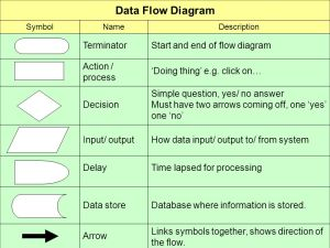 Data Flow Diagrams Start Do you want to continue? Yes End