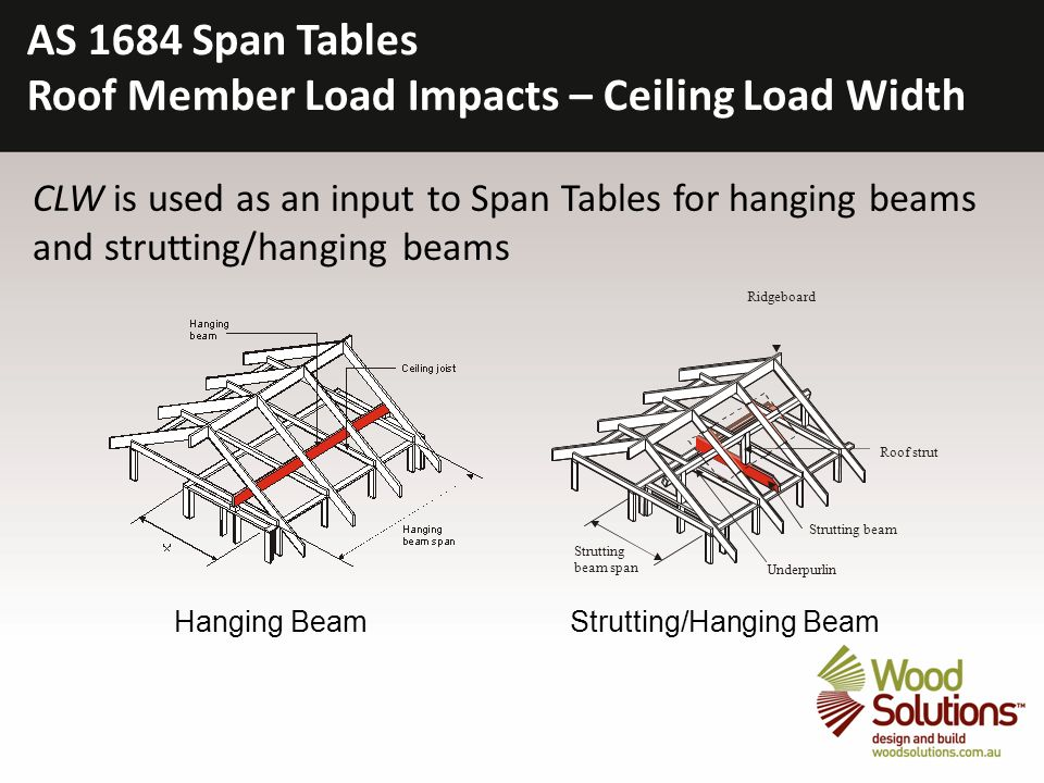 Timber Framing Using As Span Tables Ppt