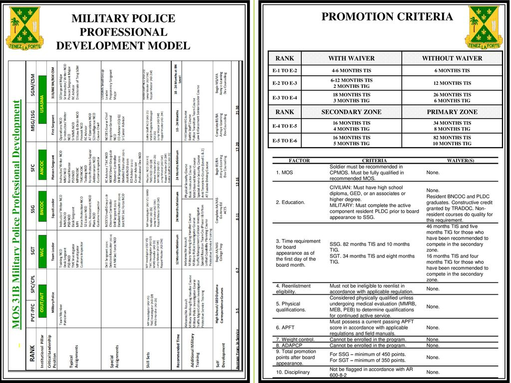 Promotion Board Worksheet