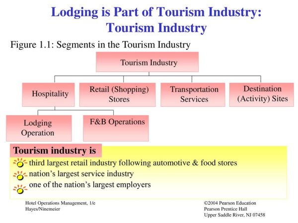 Chapter 1: Hotel Industry Overview & Professional Career ...