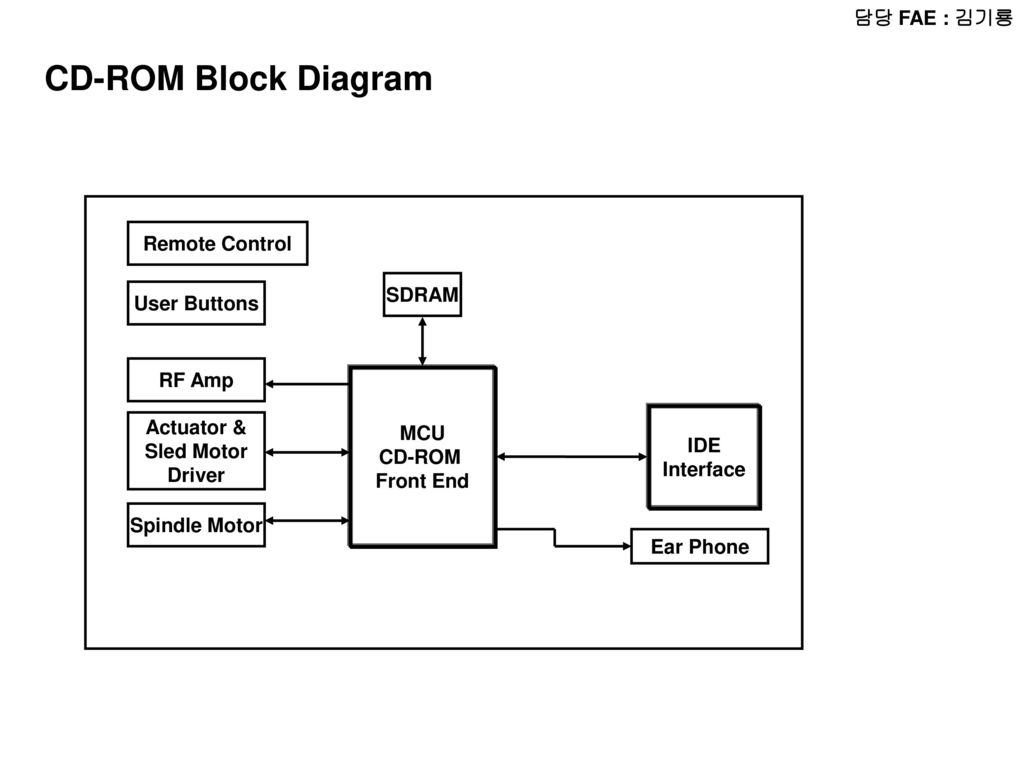 Block Diagram Image Mac