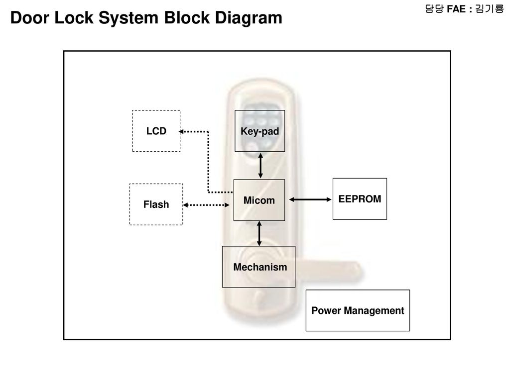 Fae Radio Block Diagram Micom Lcd Audio Amp Radio