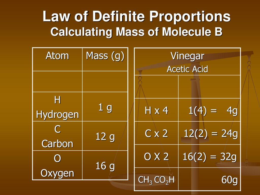 Worksheet Law Of Definite Proportions Worksheet