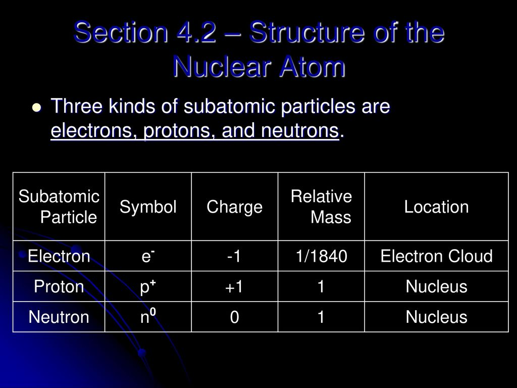 Chapter 4 Atomic Structure Iron Atoms