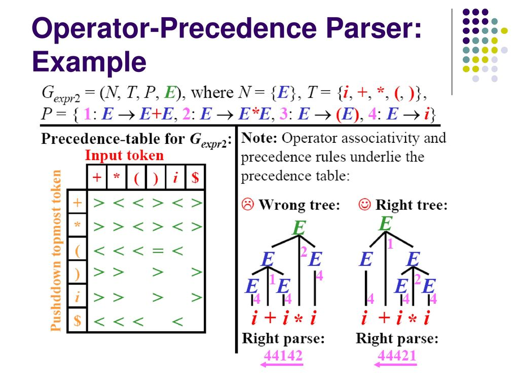 Lecture 7 Syntaxysis 5 Operator Precedence Parsing