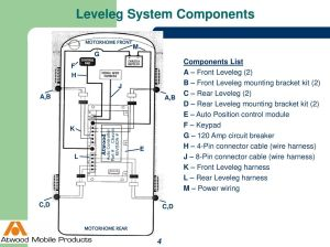 Auto Position Levelegs™  ppt download