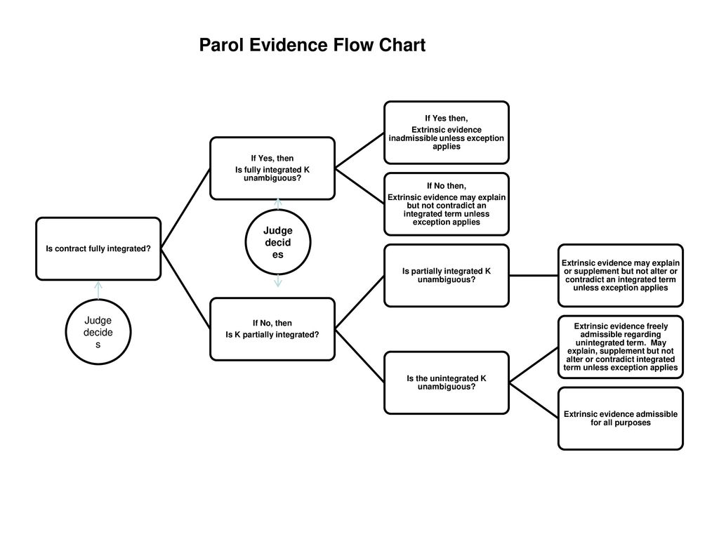 Parol Evidence Rule Flowchart