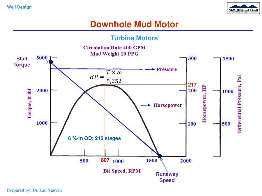 Downhole+Mud+Motor+Turbine+Motors+Stall+Torque+217?resize=1024%2C768 downhole motor stall newmotorspot co