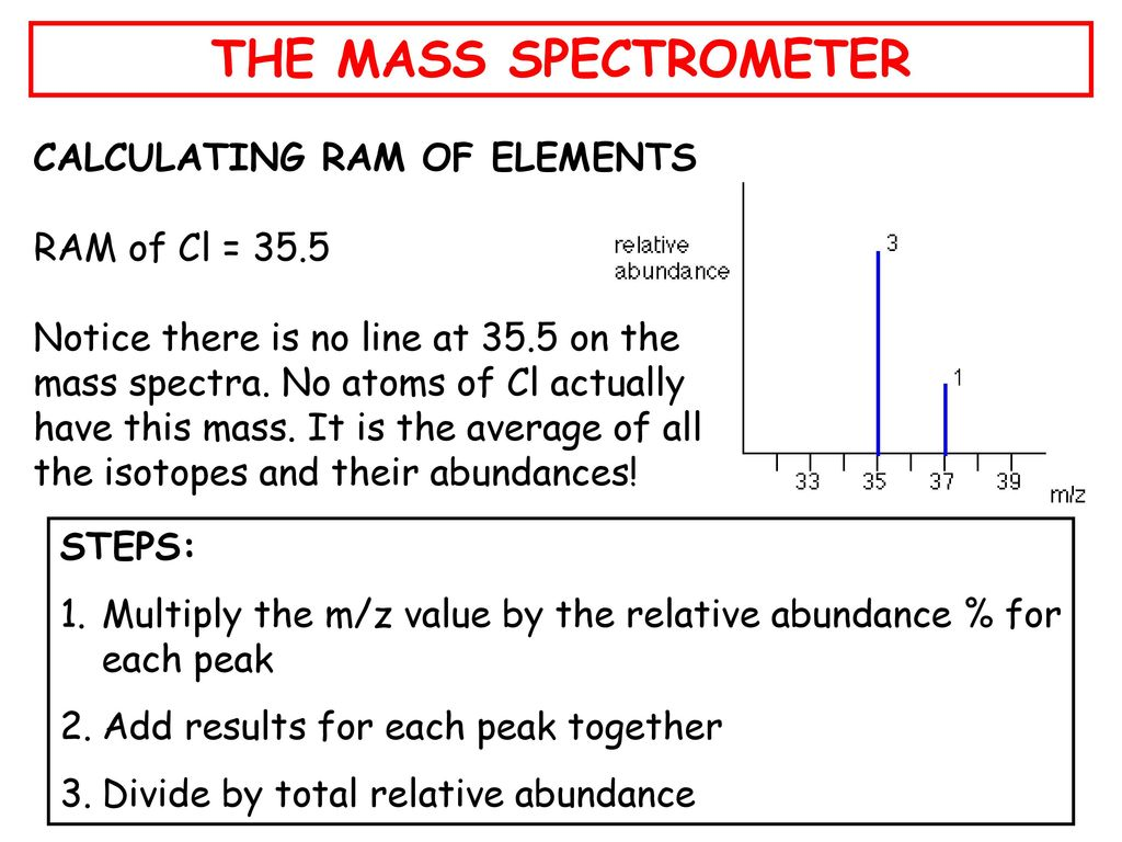 The Mass Spectrometer What Is A Mass Spectrometer